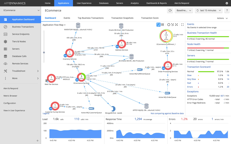 AppDynamicIQ Azure Performance Monitoring Tools
