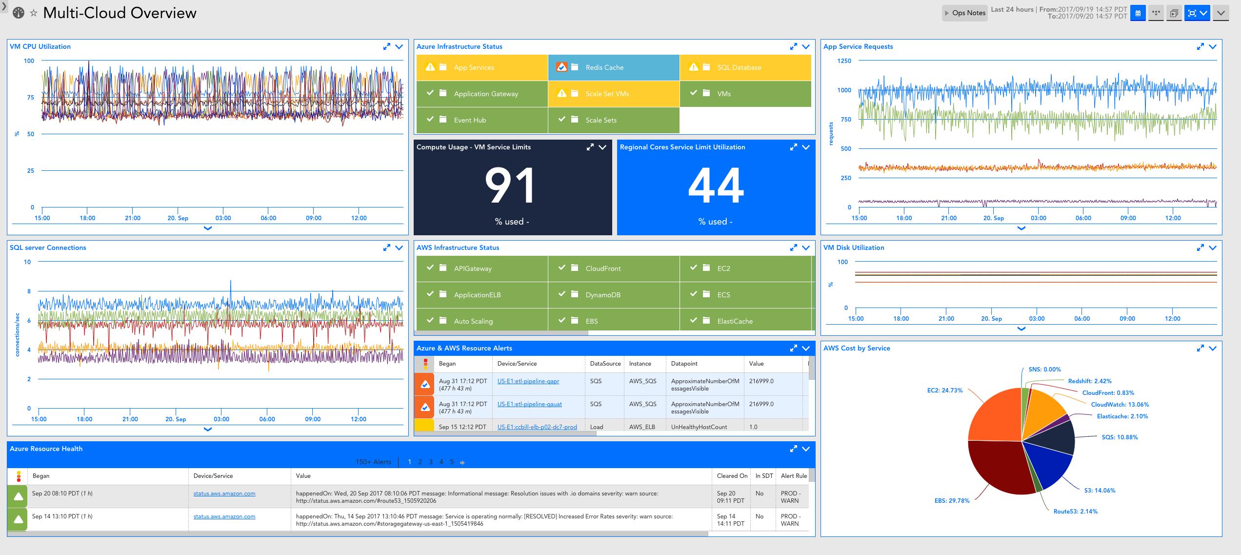 LMCLoud Azure Performance Monitoring Tools