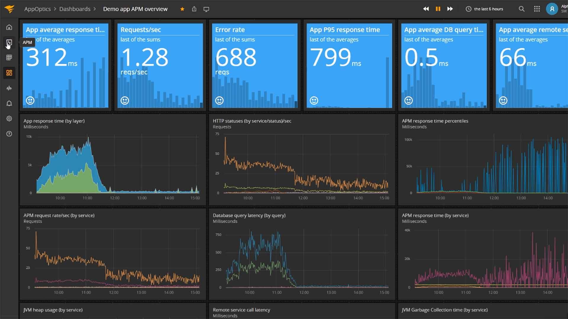 SolarWinds AppOptics Azure Performance Monitoring Tools