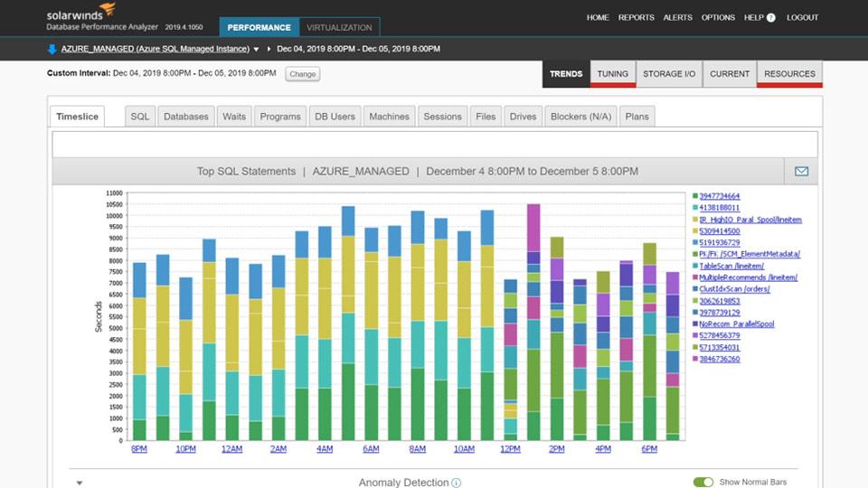 SolarWinds Database Performance Analyzer Tool