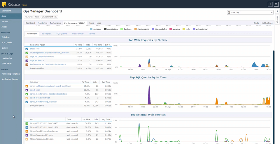 Stackify Retrace Azure Performance Monitoring Tools