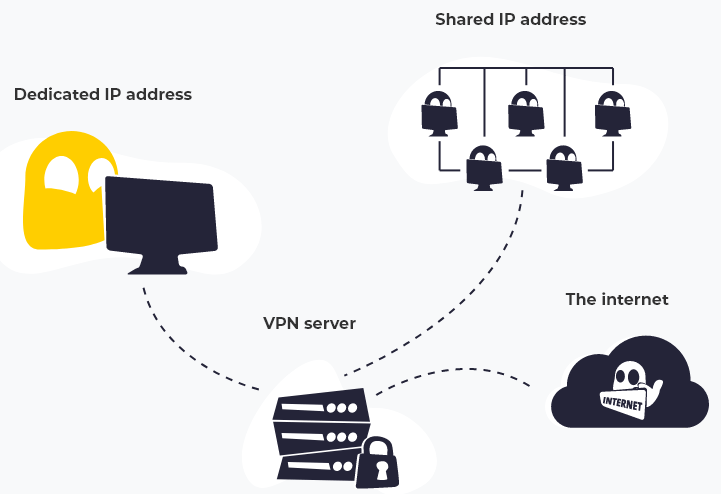 Dedicated IP System by cyberghost vpn
