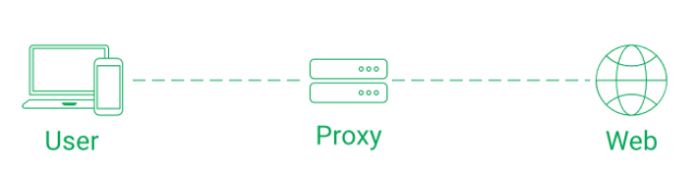use proxy for unbanned from omegle