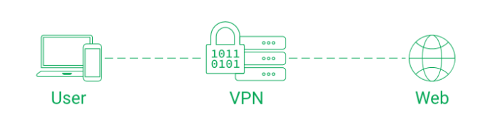 use vpn for unbanned from omegle